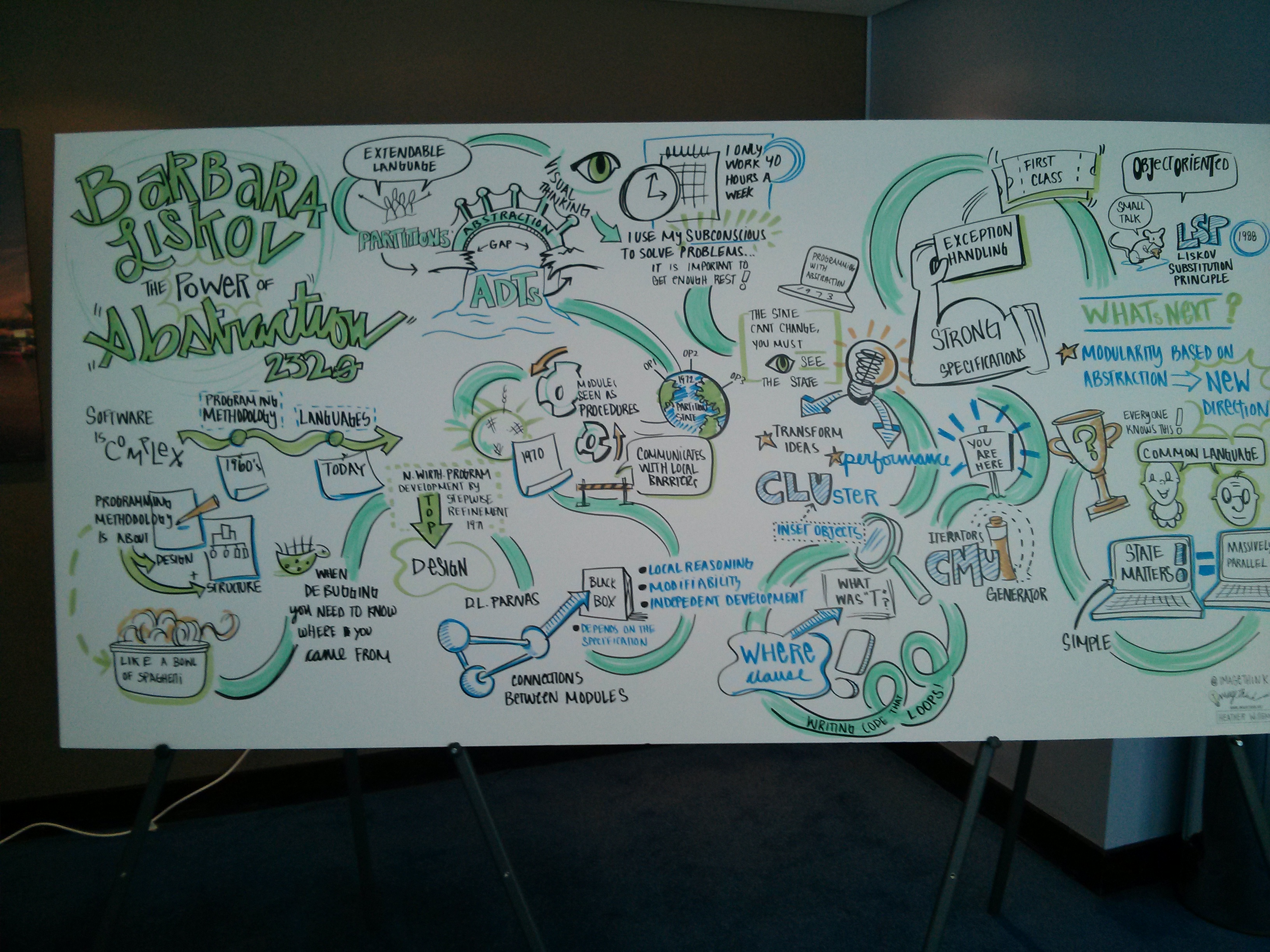 A visualisation drawn by Heather Willems of Barbara Liskov's talk on The Power of Abstraction at QCon London 2013