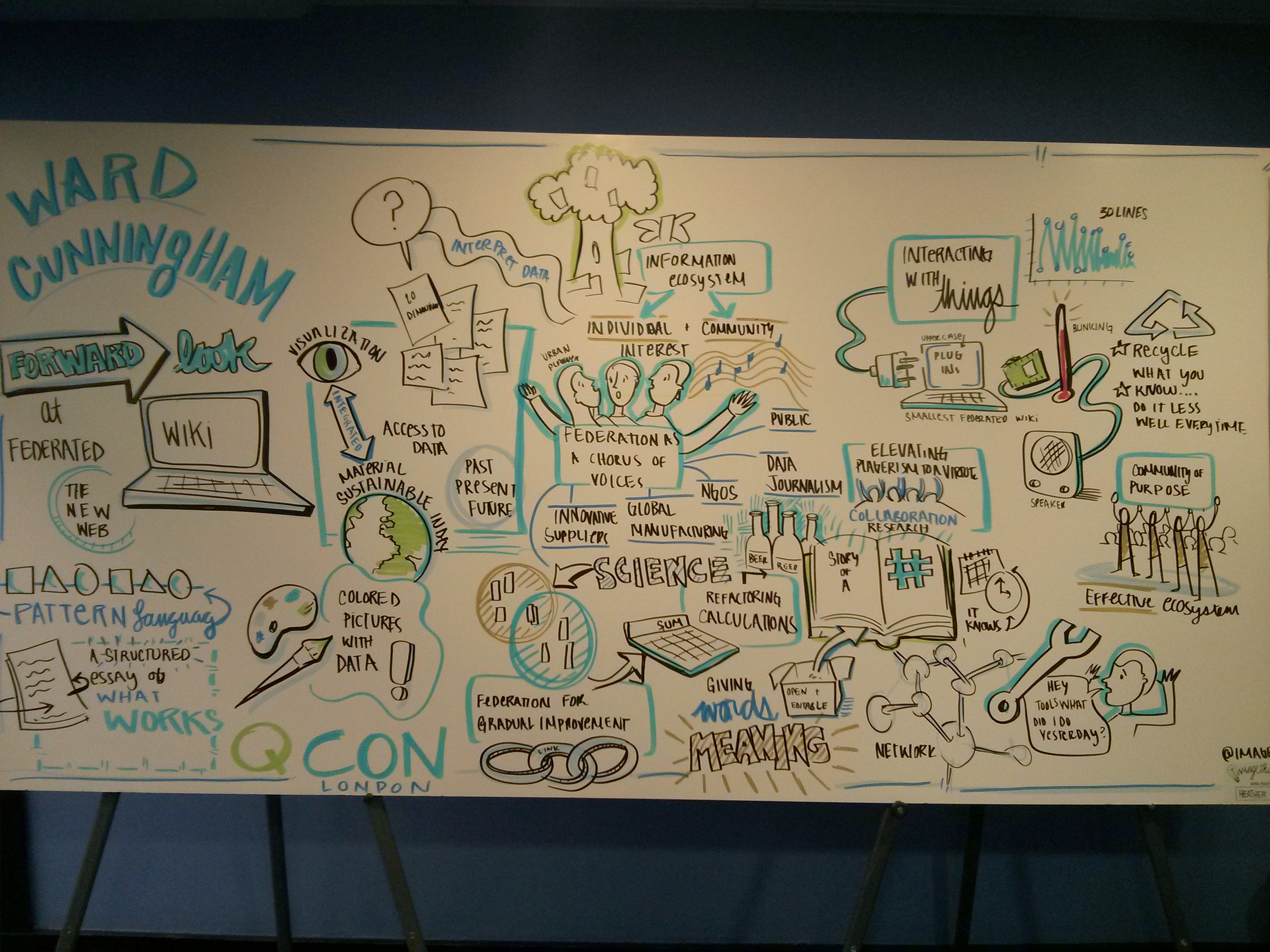 A visualisation drawn by Heather Willems of Ward Cunningham's talk on Federated Wiki at QCon London 2013