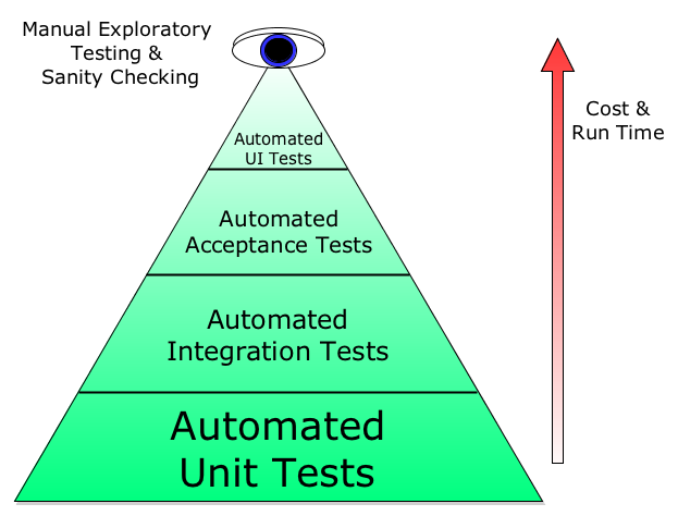 Automated Testing And The Evils Of Ice Cream