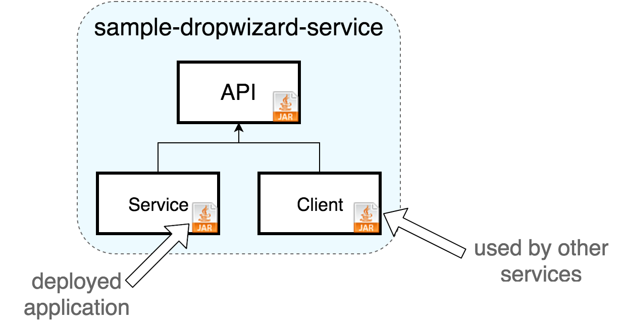 Sample Dropwizard service with published client pattern